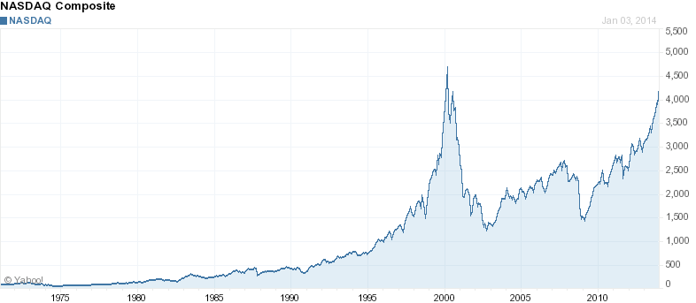 NASDAQ-all-time-chart
