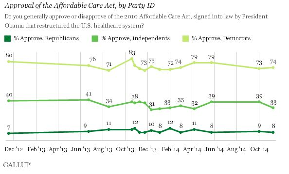 11172014_Gallup Obamacare Party ID