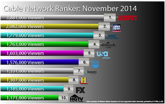 Cable Ratings 11:14