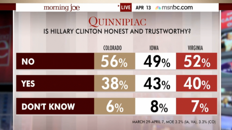 Hillary Poll