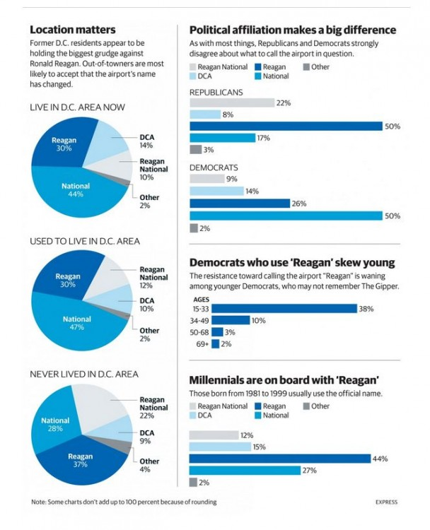 Washington Post/Express Poll