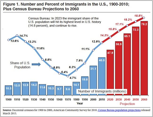 U.S. Census Bureau/Center for Immigration Studies