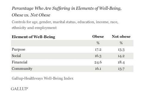 Image Credit: Gallup/Healthways