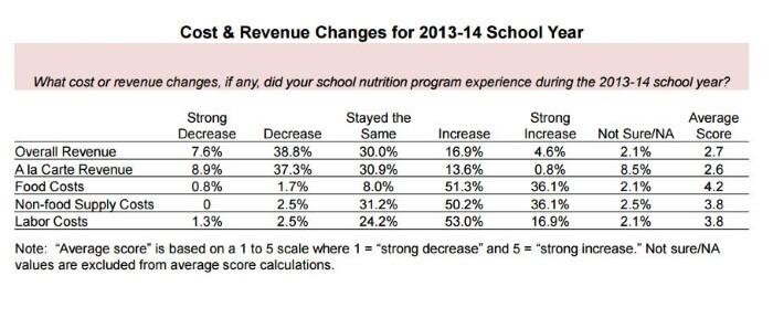 Image Credit: School Nutrition Association