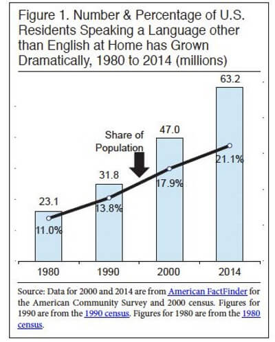 Image Credit: Center for Immigration Studies