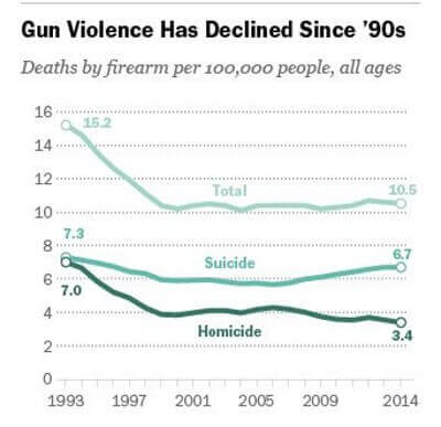 Image Credit: Pew Research