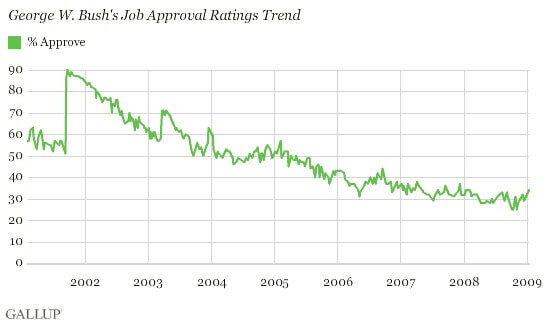 George W. Bush had 90% approval rating after 9/11.
