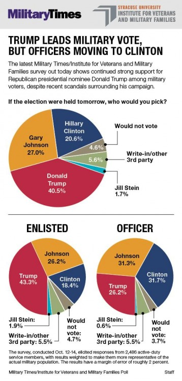 military-times-poll