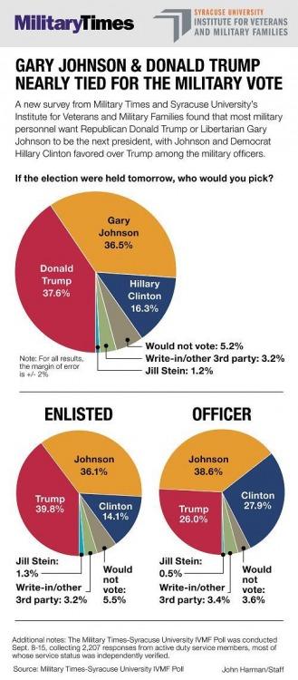 military-times-september-poll-2