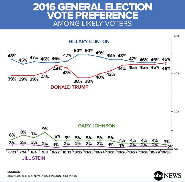 abc-news-washington-post-poll