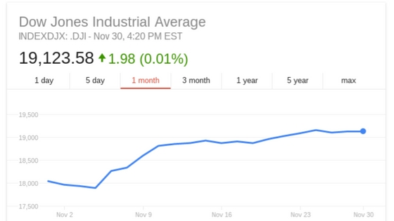 Image Credit - Google Finance - Yahoo Finance - MSN Money