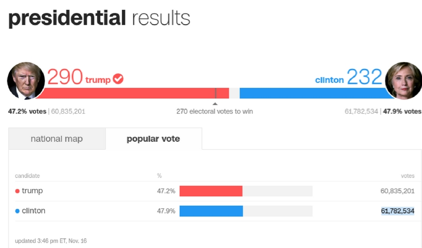 Clinton-Trump Result