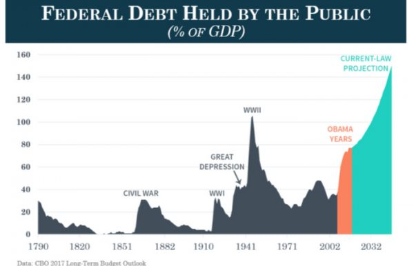 Graph: Federal debt held by the public since 1790.