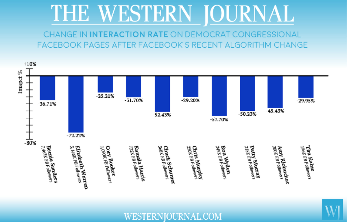 A bar graph showing the change in interaction rate on the top 10 Democrat senator Facebook pages.