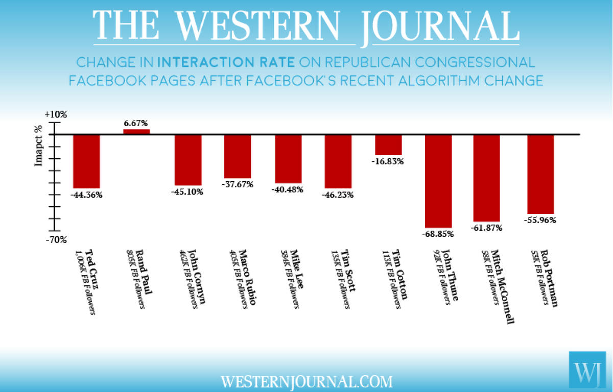 A bar graph showing the change in interaction rate on the top 10 Republican senator Facebook pages.