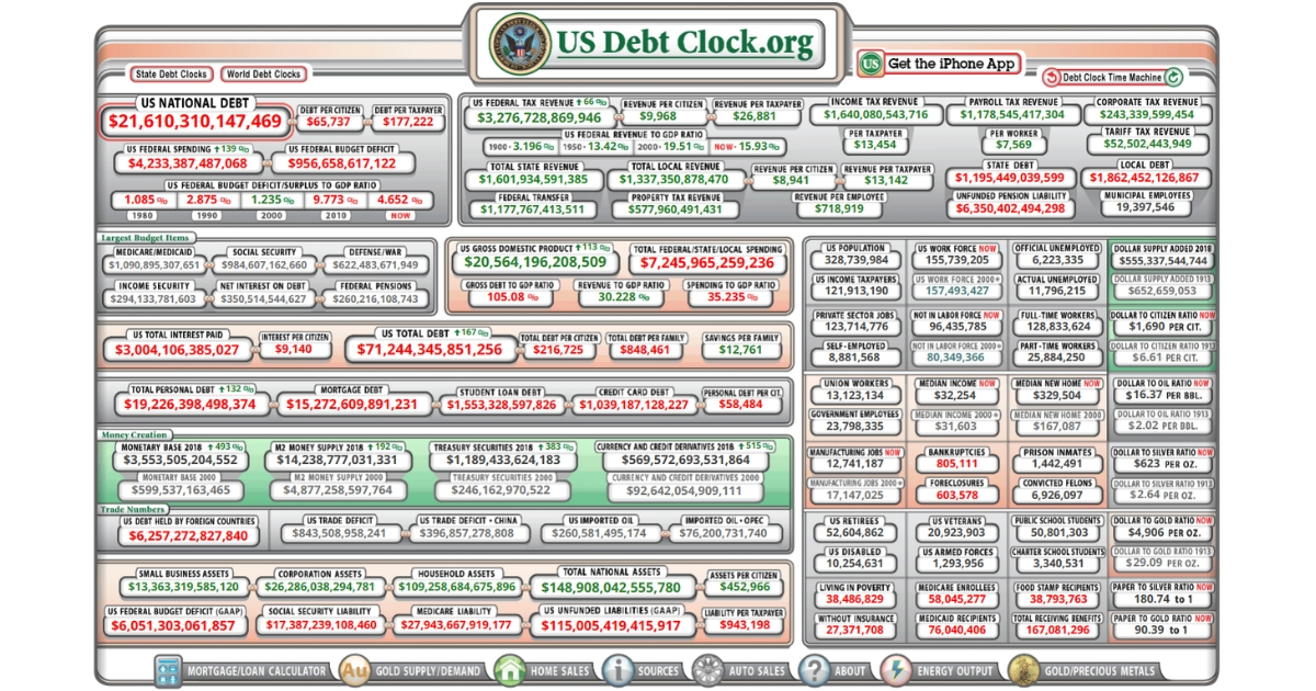 Gov't Watchdog Group Exposes $3.1 Trillion in Potential Federal Budget Savings