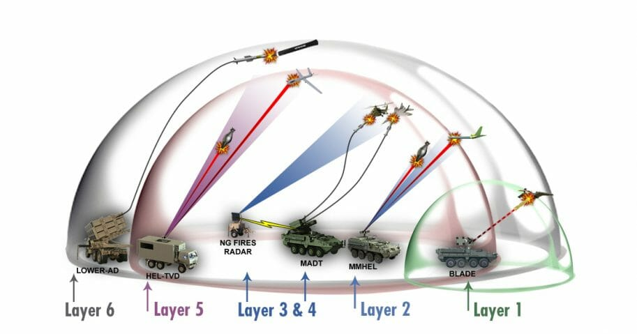 The Army's tiered defense concept.