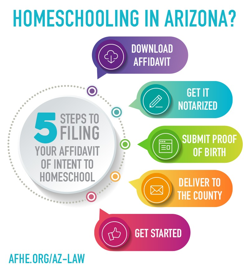 AFHE's guide to start homeschooling in Arizona: five steps to filing the affidavit of intent to homeschool.
